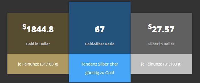 Die Gold-Silber-Ratio